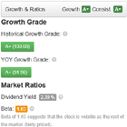 Stock Analysis: Growth Grades and Ratios