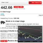 Stock Analysis: Price Charts and Alerts