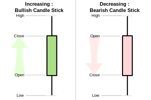 Candlestick chart is often enlighten with colors