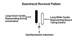 Candlestick chart: Morning star